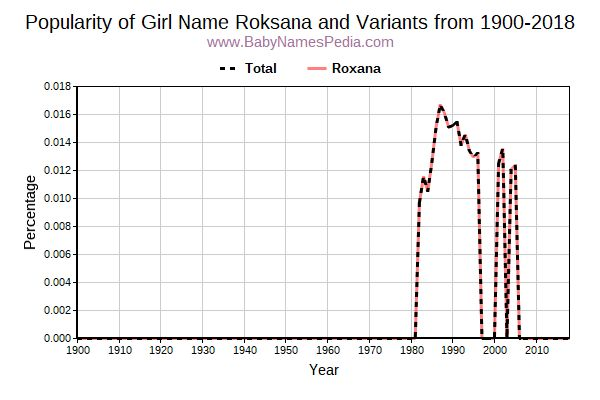 Variant Popularity Trend  for Roksana  from 1900 to 2016