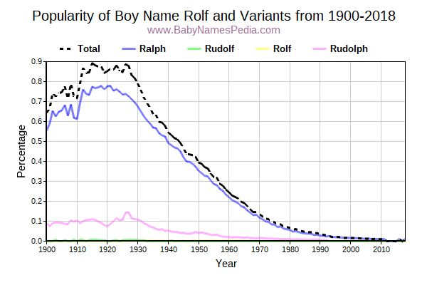 Variant Popularity Trend  for Rolf  from 1900 to 2018
