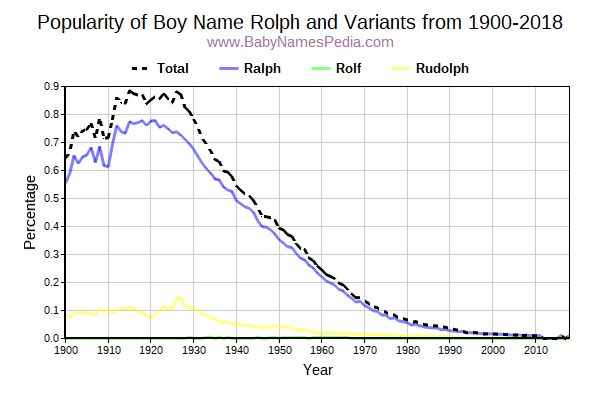 Variant Popularity Trend  for Rolph  from 1900 to 2016