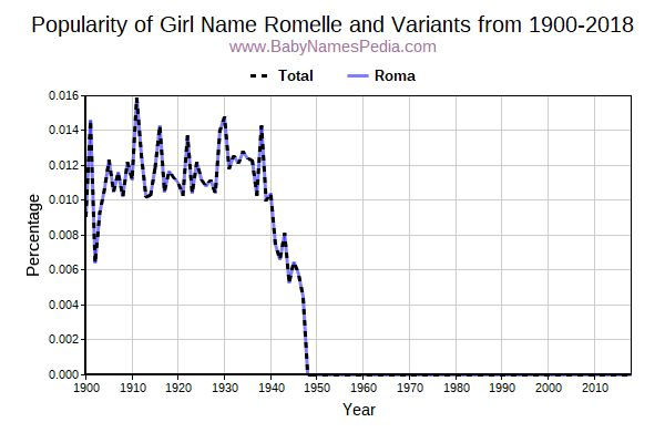 Variant Popularity Trend  for Romelle  from 1900 to 2015