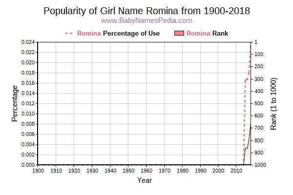 Popularity Trend  for Romina  from 1900 to 2015
