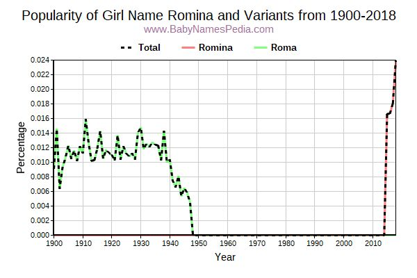 Variant Popularity Trend  for Romina  from 1900 to 2015