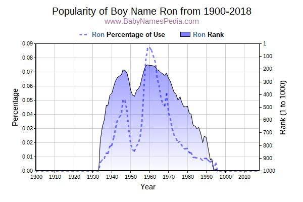Popularity Trend  for Ron  from 1900 to 2017