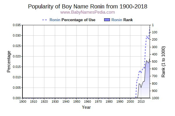 Popularity Trend  for Ronin  from 1900 to 2015