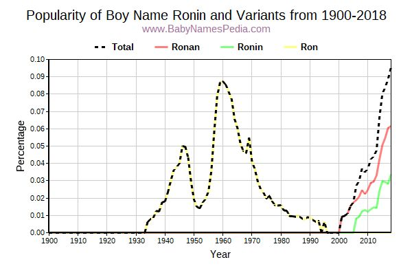 Variant Popularity Trend  for Ronin  from 1900 to 2015