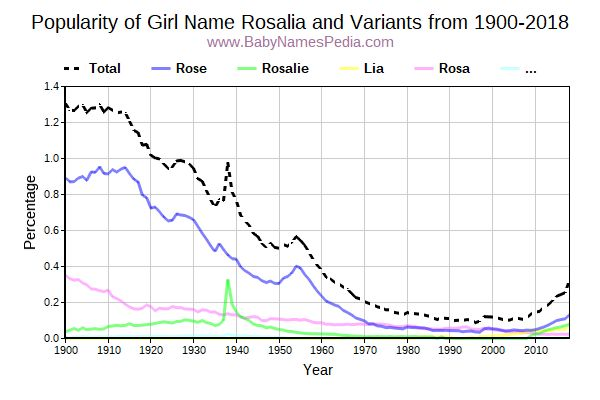 Variant Popularity Trend  for Rosalia  from 1900 to 2018