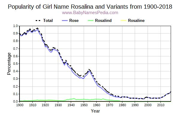 Variant Popularity Trend  for Rosalina  from 1900 to 2018