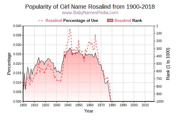 Popularity Trend  for Rosalind  from 1900 to 2017
