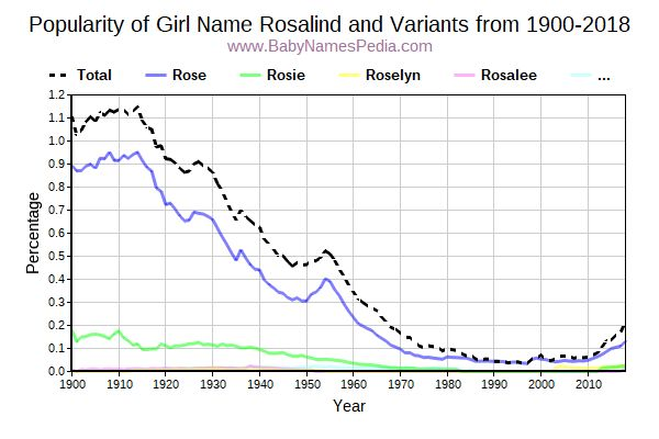 Variant Popularity Trend  for Rosalind  from 1900 to 2017