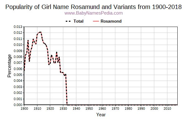 Variant Popularity Trend  for Rosamund  from 1900 to 2017