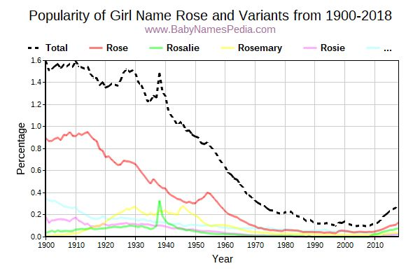 Variant Popularity Trend  for Rose  from 1900 to 2015