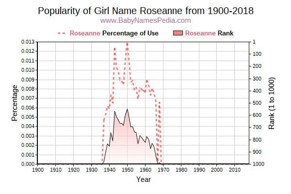 Popularity Trend  for Roseanne  from 1900 to 2018