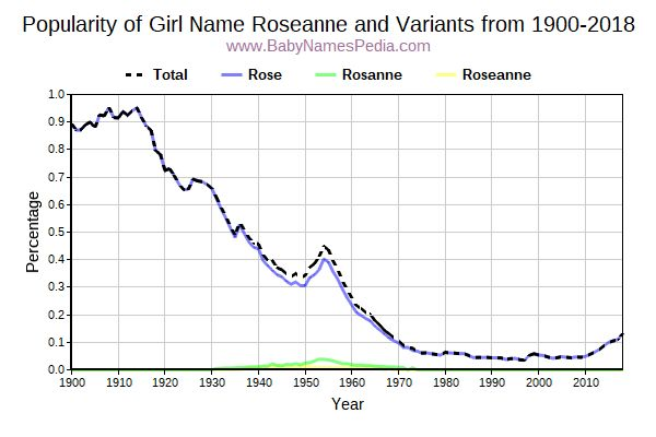 Variant Popularity Trend  for Roseanne  from 1900 to 2018