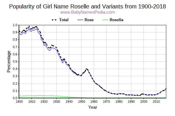 Variant Popularity Trend  for Roselle  from 1900 to 2015