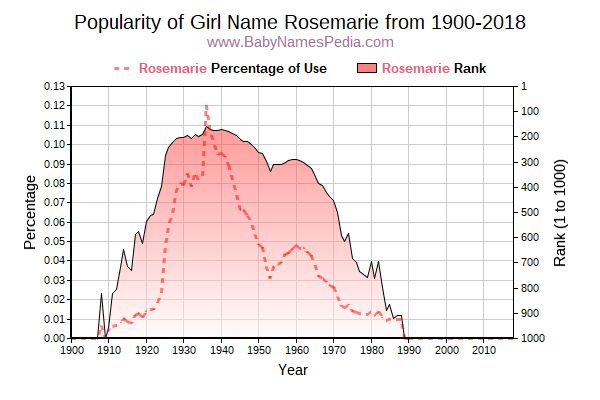 Popularity Trend  for Rosemarie  from 1900 to 2018