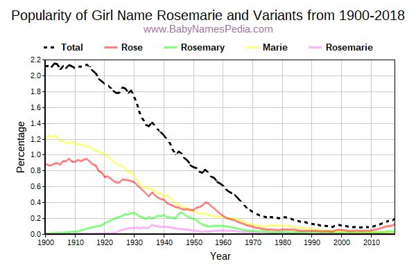 Variant Popularity Trend  for Rosemarie  from 1900 to 2018