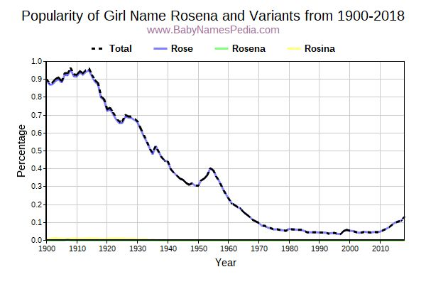 Variant Popularity Trend  for Rosena  from 1900 to 2017