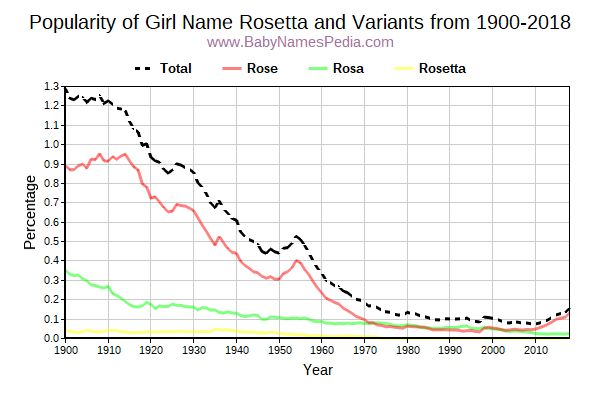 Variant Popularity Trend  for Rosetta  from 1900 to 2018