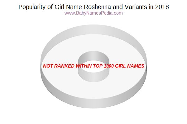 Variant Popularity Chart  for Roshenna  in 2018