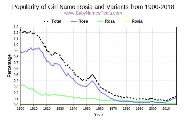 Variant Popularity Trend  for Rosia  from 1900 to 2018