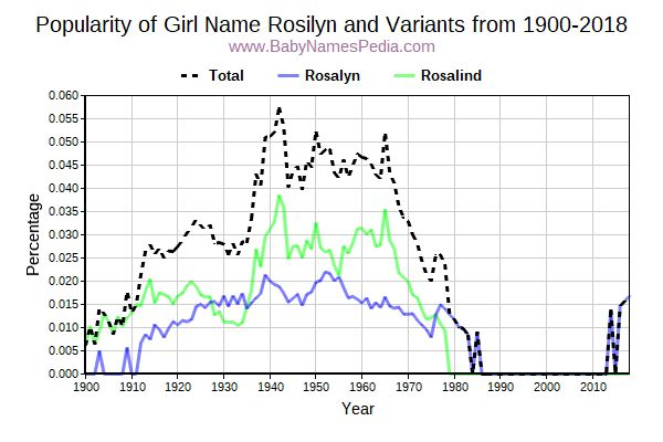 Variant Popularity Trend  for Rosilyn  from 1900 to 2016
