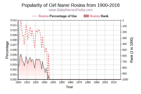 Popularity Trend  for Rosina  from 1900 to 2016