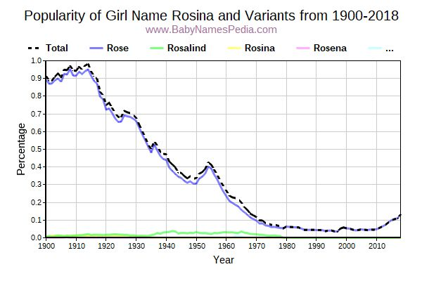 Variant Popularity Trend  for Rosina  from 1900 to 2016