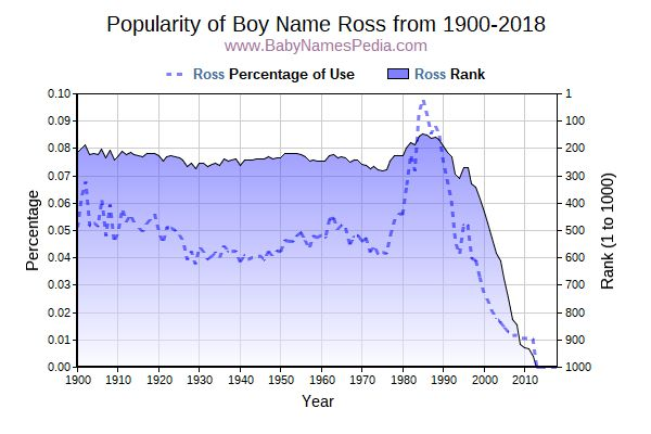 Popularity Trend  for Ross  from 1900 to 2016
