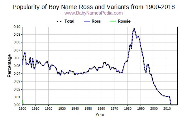 Variant Popularity Trend  for Ross  from 1900 to 2016