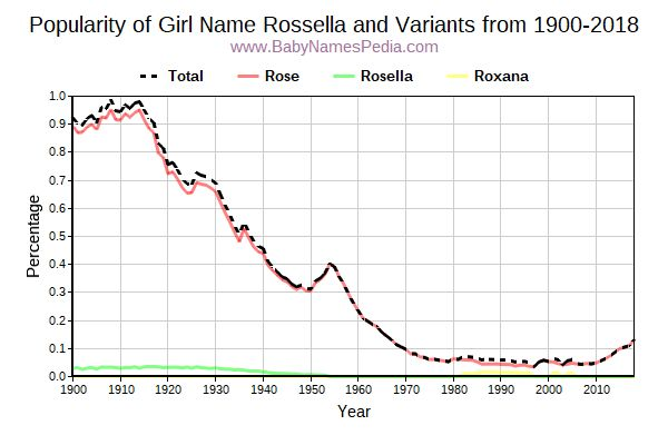 Variant Popularity Trend  for Rossella  from 1900 to 2016