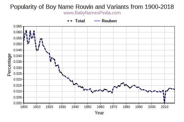 Variant Popularity Trend  for Rouvin  from 1900 to 2018