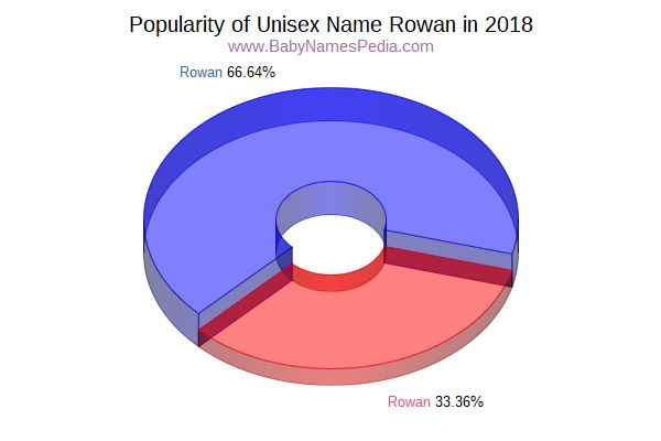 Unisex Comparison Chart  for Rowan  in 2018
