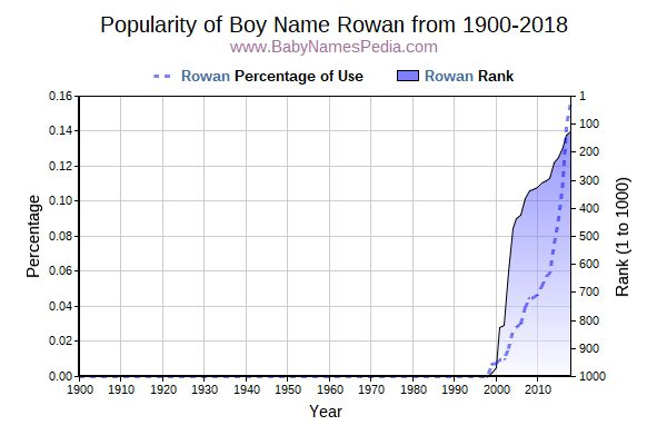 Popularity Trend  for Rowan  from 1900 to 2018
