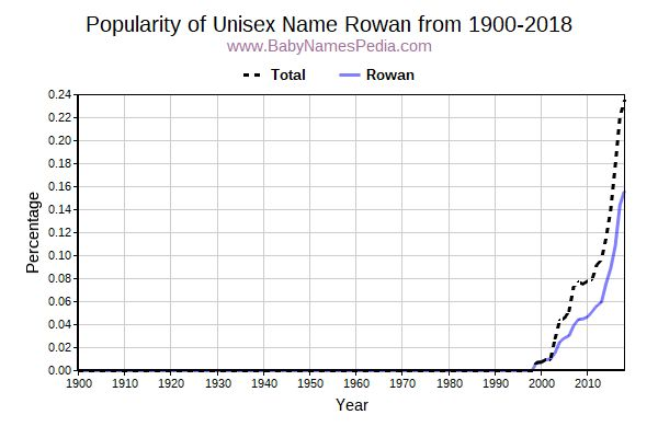 Unisex Popularity Trend  for Rowan  from 1900 to 2018