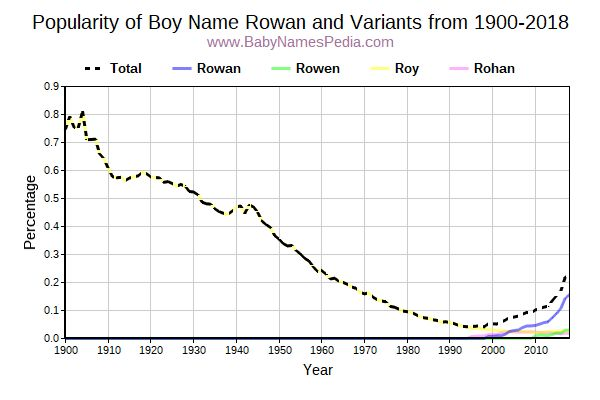 Rowan - Meaning of Rowan, What does Rowan mean?