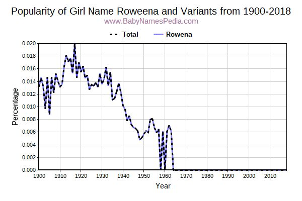 Variant Popularity Trend  for Roweena  from 1900 to 2017