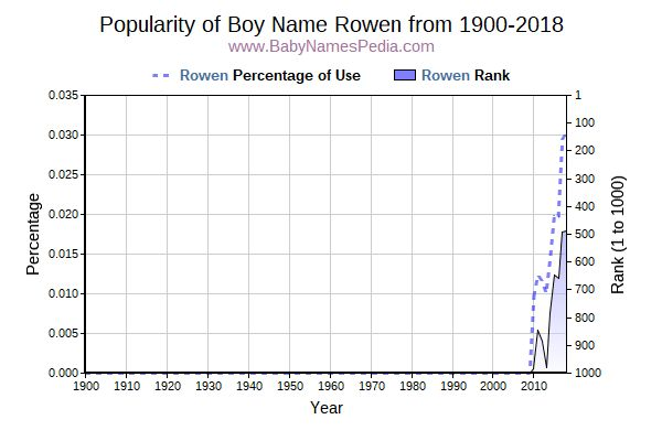 Popularity Trend  for Rowen  from 1900 to 2017