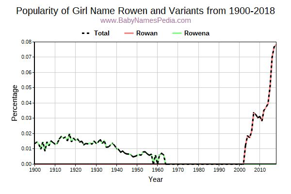 Variant Popularity Trend  for Rowen  from 1900 to 2018