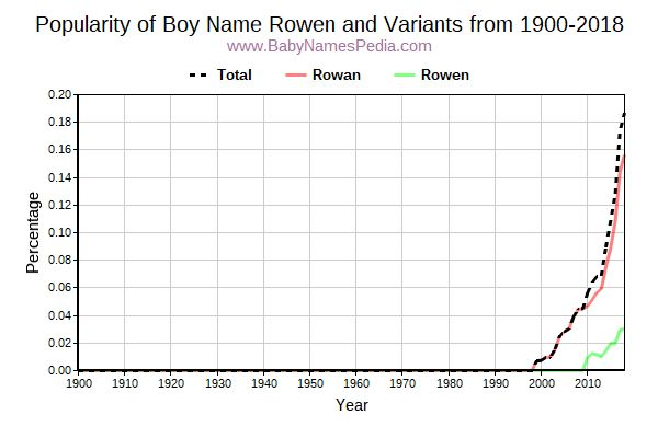 Variant Popularity Trend  for Rowen  from 1900 to 2017
