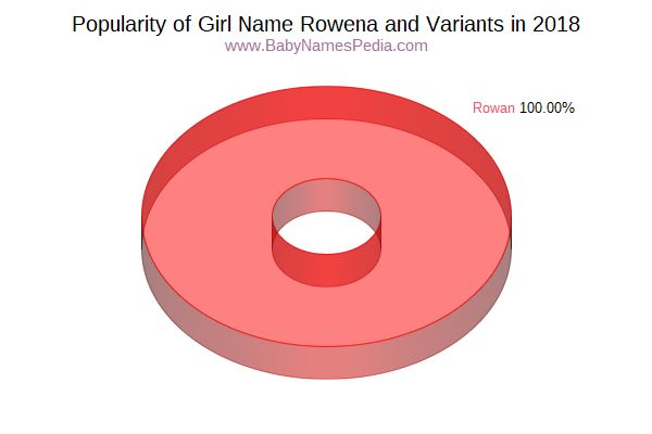 Variant Popularity Chart  for Rowena  in 2017