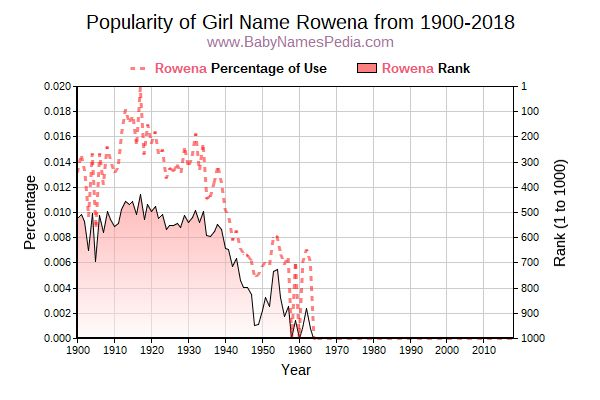 Popularity Trend  for Rowena  from 1900 to 2017