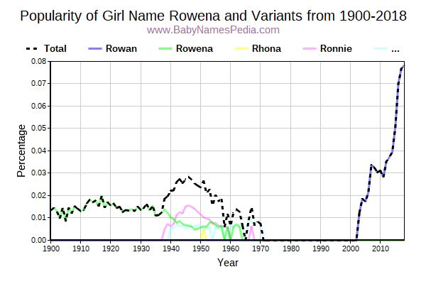 Variant Popularity Trend  for Rowena  from 1900 to 2017