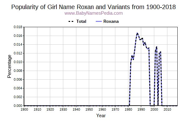 Variant Popularity Trend  for Roxan  from 1900 to 2016