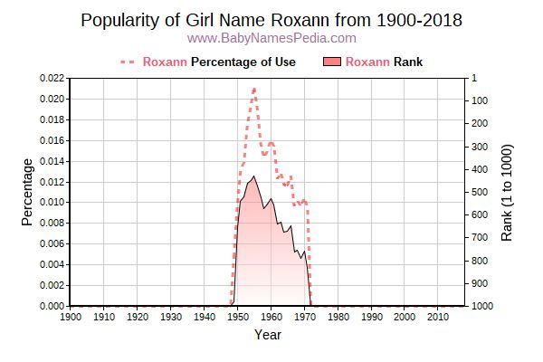 Popularity Trend  for Roxann  from 1900 to 2016