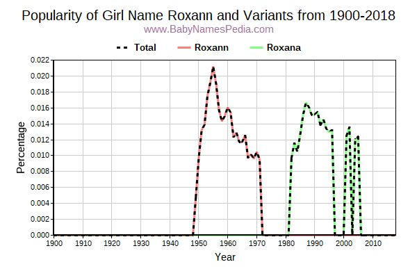Variant Popularity Trend  for Roxann  from 1900 to 2016