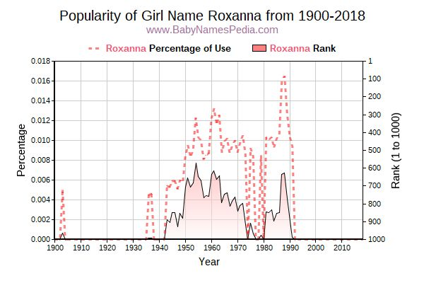 Popularity Trend  for Roxanna  from 1900 to 2016