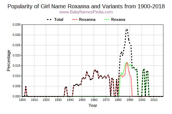 Variant Popularity Trend  for Roxanna  from 1900 to 2016