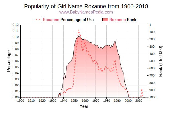 Popularity Trend  for Roxanne  from 1900 to 2016
