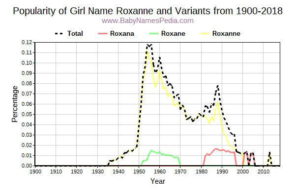 Variant Popularity Trend  for Roxanne  from 1900 to 2016