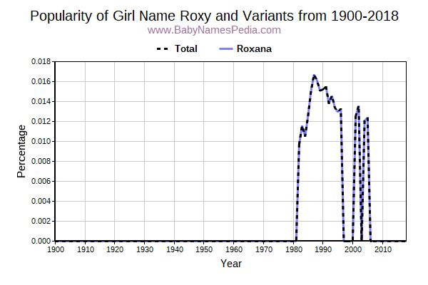 Variant Popularity Trend  for Roxy  from 1900 to 2016